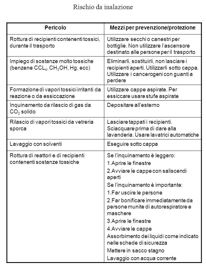 Mezzi per prevenzione/protezione