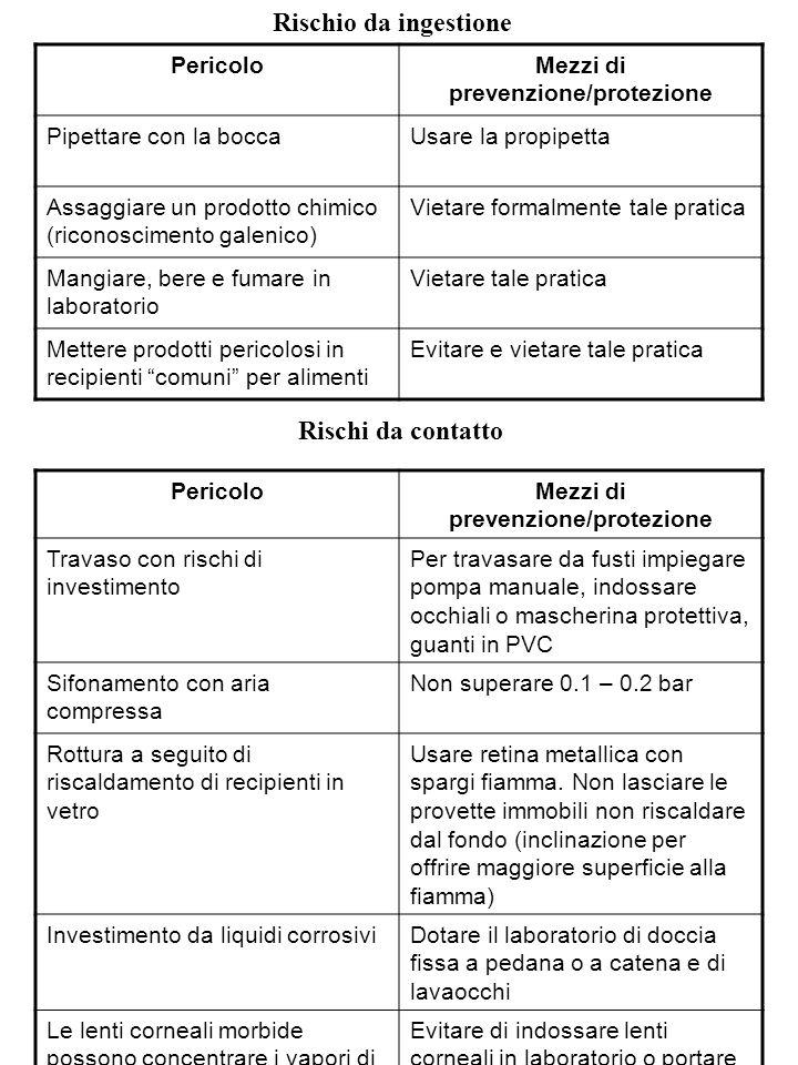 Mezzi di prevenzione/protezione Mezzi di prevenzione/protezione