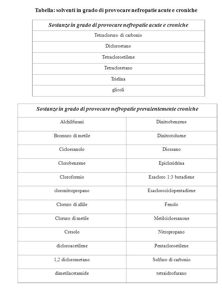 Tabella: solventi in grado di provocare nefropatie acute e croniche