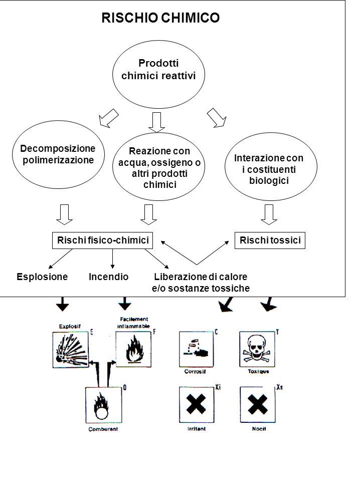 RISCHIO CHIMICO Prodotti chimici reattivi Decomposizione