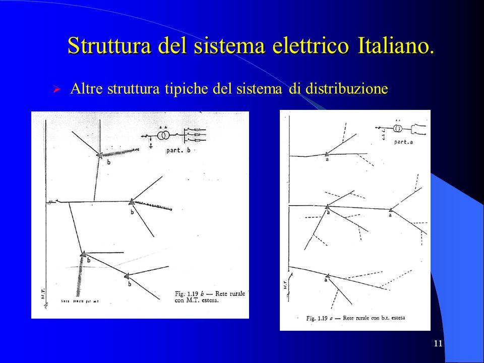 Struttura del sistema elettrico Italiano.