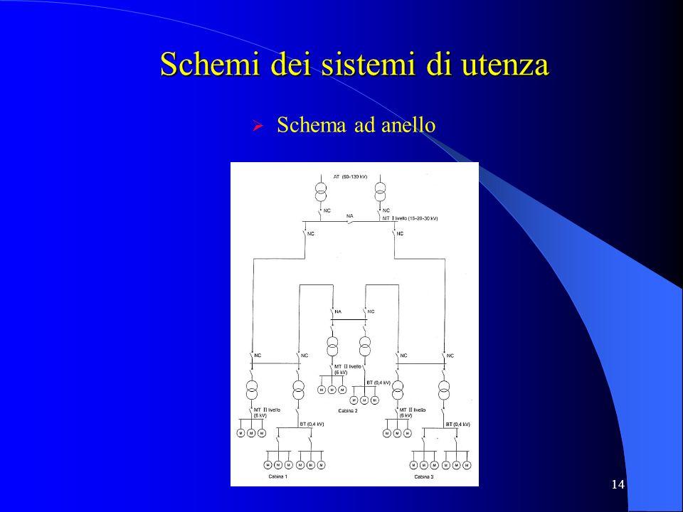 Schemi dei sistemi di utenza