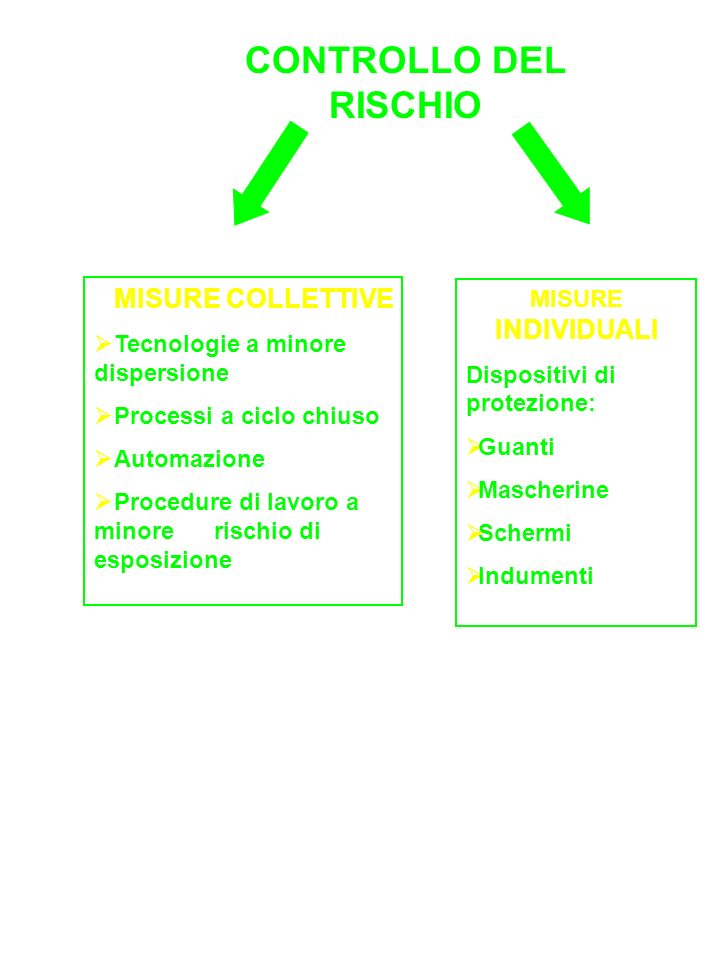 CONTROLLO DEL RISCHIO MISURE COLLETTIVE MISURE INDIVIDUALI