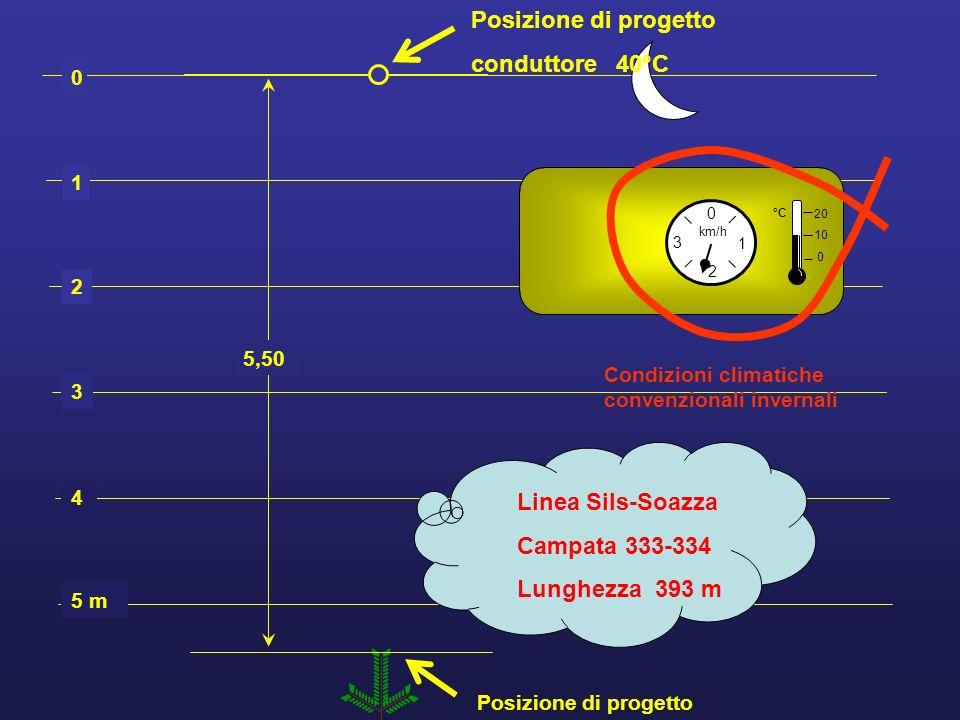 Posizione di progetto conduttore 40°C Linea Sils-Soazza