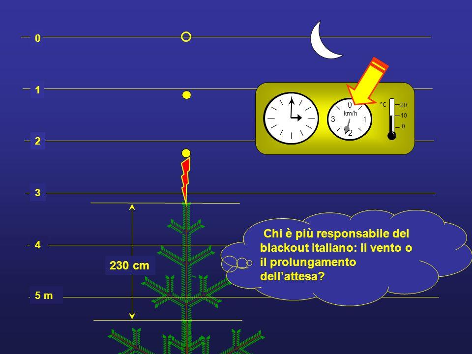 1 2. 3. 4. 5 m. 2. 1. 3. km/h. 2. 1. 3. km/h. °C. 20. 10. 230 cm.
