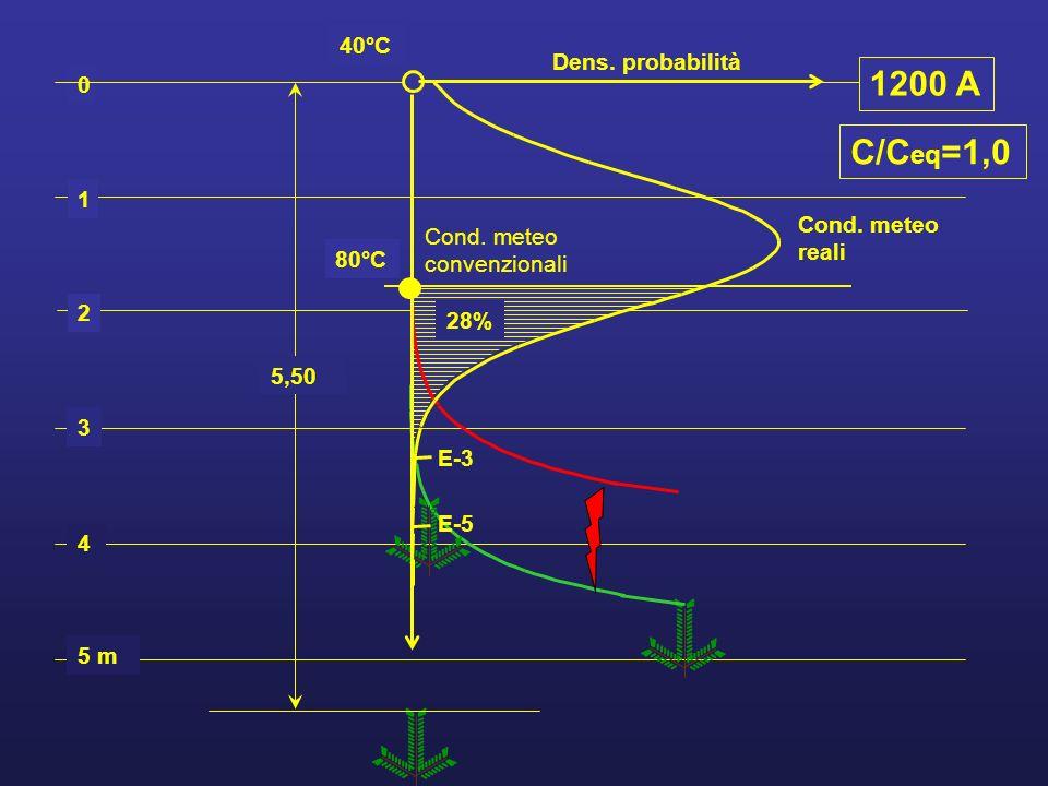 1200 A C/Ceq=1,0 40°C Dens. probabilità 1 Cond. meteo reali