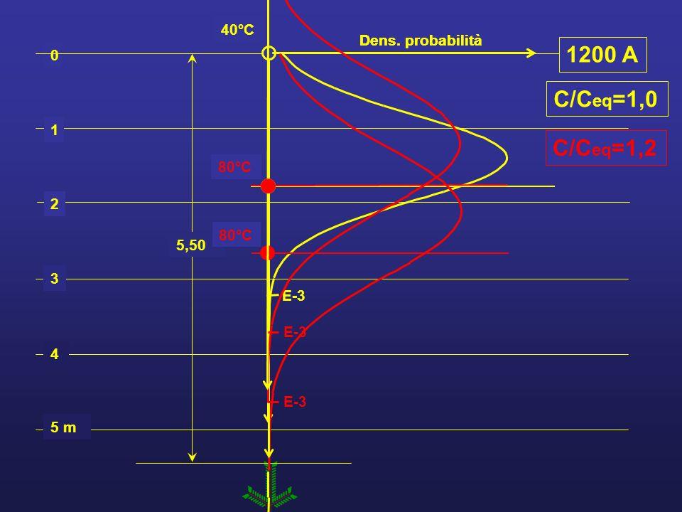 1200 A C/Ceq=1,0 C/Ceq=1,2 80°C E-3 40°C Dens. probabilità