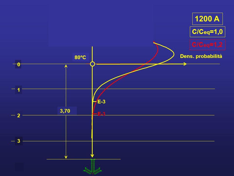 1200 A C/Ceq=1,0 C/Ceq=1,2 80°C Dens. probabilità 1 2 3 E-3 3,70 E-3