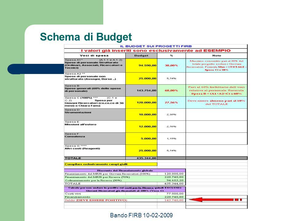 Schema di Budget Bando FIRB 10-02-2009