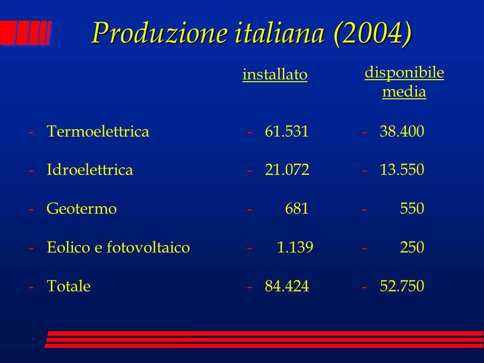 Produzione italiana (2004)