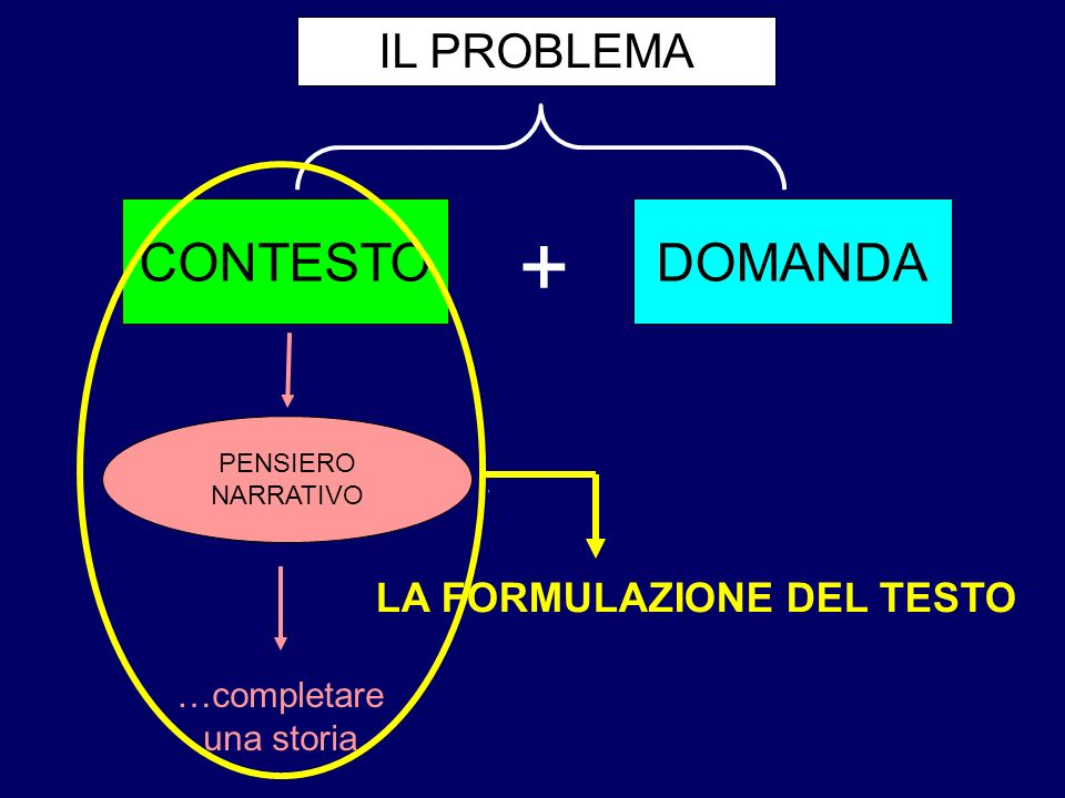 + CONTESTO DOMANDA IL PROBLEMA LA FORMULAZIONE DEL TESTO …completare