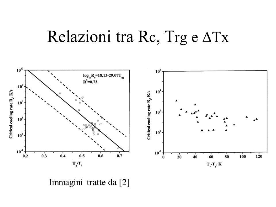 Relazioni tra Rc, Trg e ΔTx