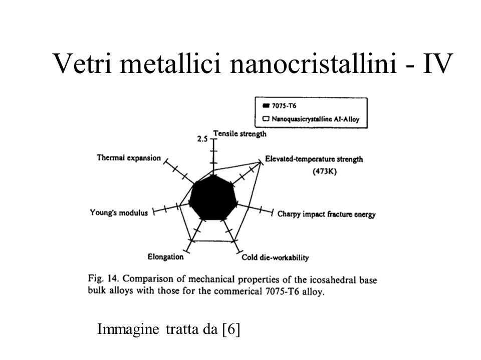 Vetri metallici nanocristallini - IV