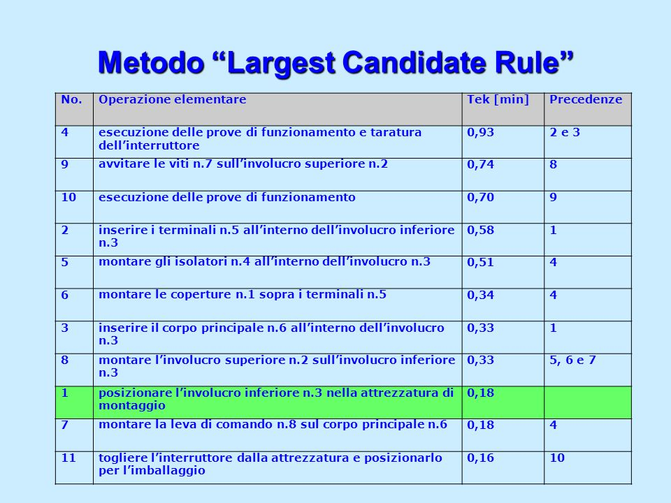 Metodo Largest Candidate Rule