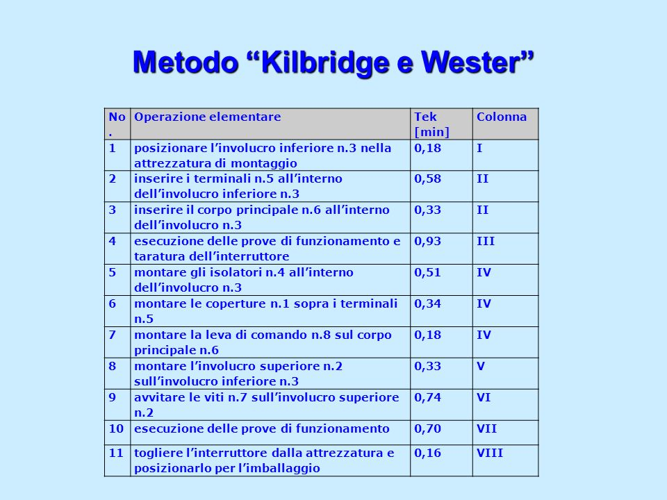 Metodo Kilbridge e Wester