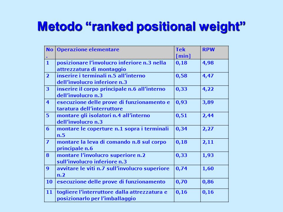 Metodo ranked positional weight