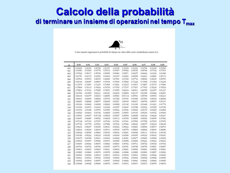 Calcolo della probabilità di terminare un insieme di operazioni nel tempo Tmax