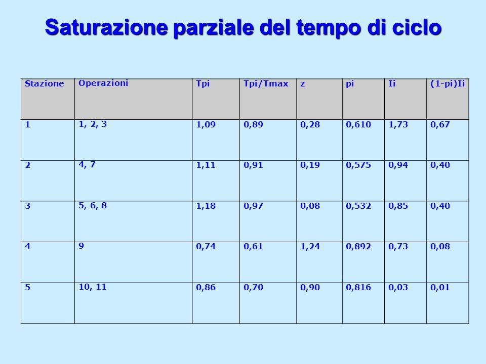 Saturazione parziale del tempo di ciclo