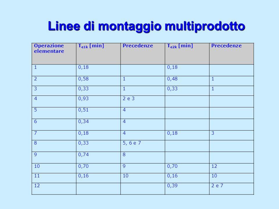 Linee di montaggio multiprodotto