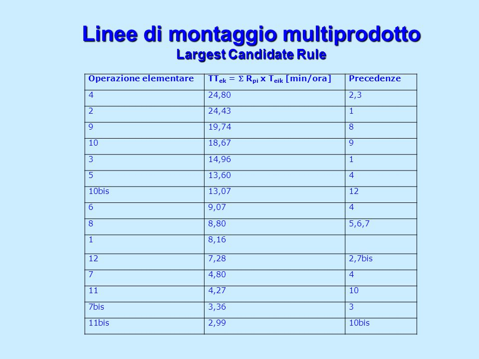Linee di montaggio multiprodotto Largest Candidate Rule