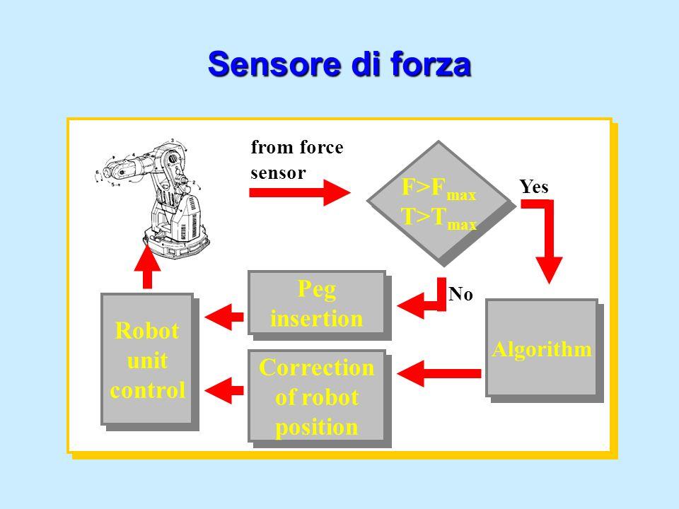 Sensore di forza F>Fmax T>Tmax Peg insertion Robot unit control