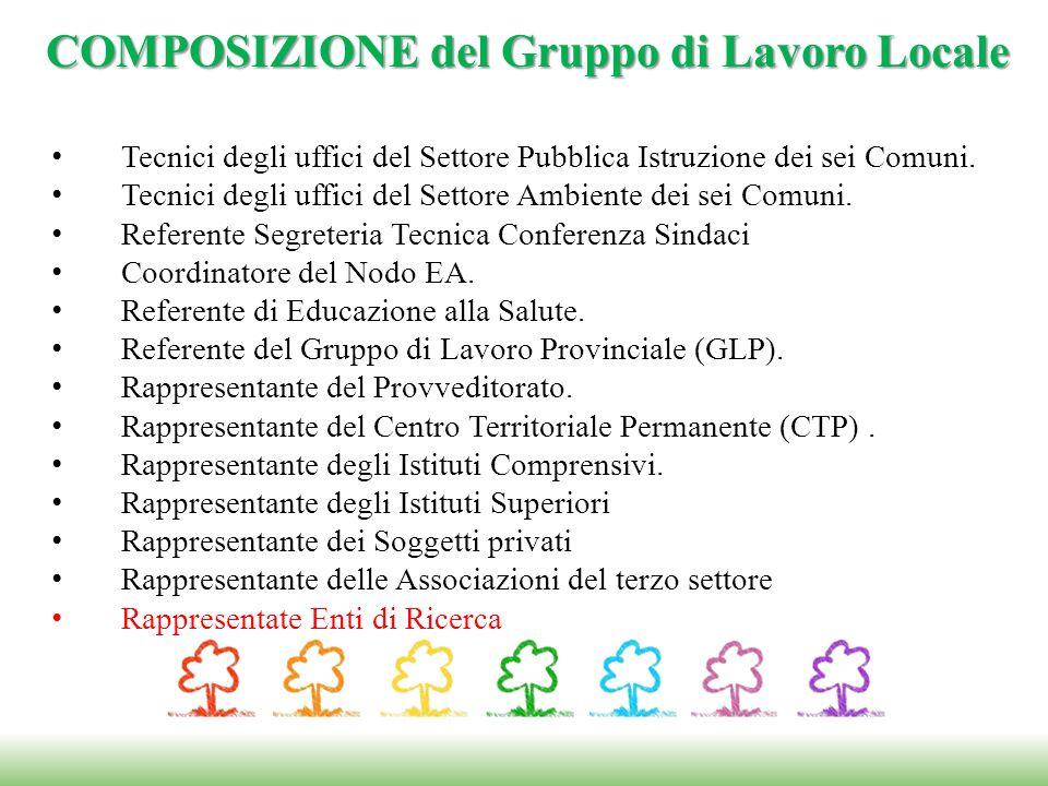 COMPOSIZIONE del Gruppo di Lavoro Locale