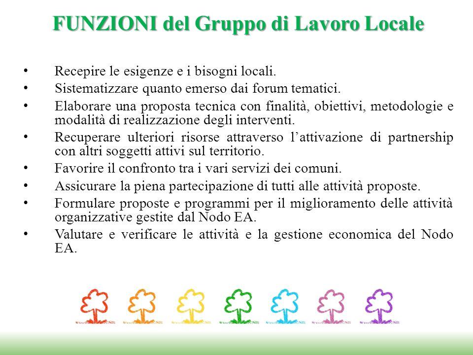 FUNZIONI del Gruppo di Lavoro Locale