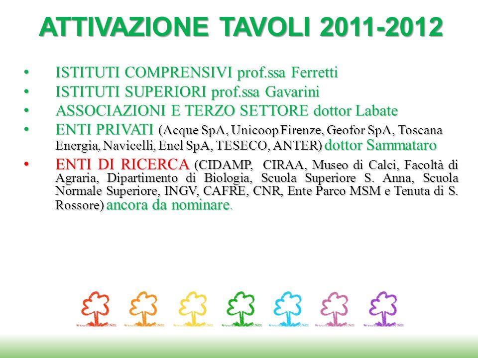 ATTIVAZIONE TAVOLI 2011-2012 ISTITUTI COMPRENSIVI prof.ssa Ferretti
