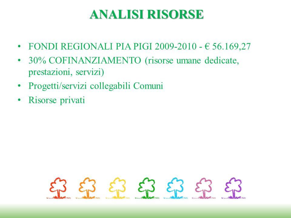 ANALISI RISORSE FONDI REGIONALI PIA PIGI 2009-2010 - € 56.169,27