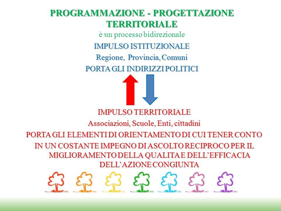 PROGRAMMAZIONE - PROGETTAZIONE TERRITORIALE è un processo bidirezionale