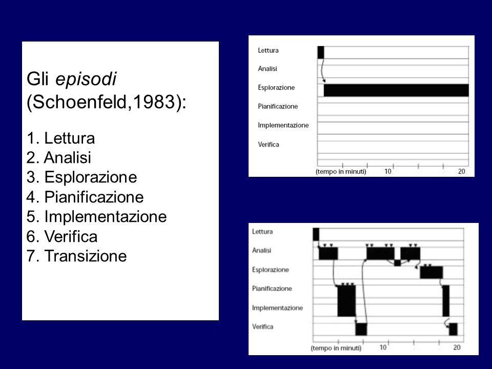 Gli episodi (Schoenfeld,1983): 1. Lettura 2. Analisi 3. Esplorazione