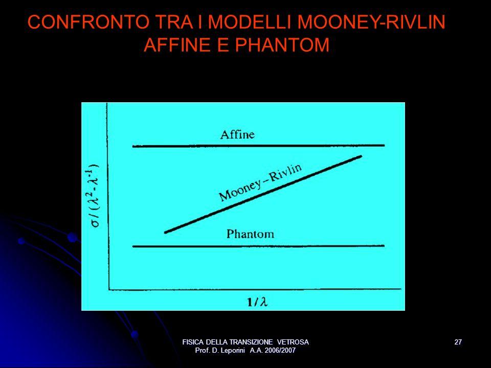 CONFRONTO TRA I MODELLI MOONEY-RIVLIN AFFINE E PHANTOM