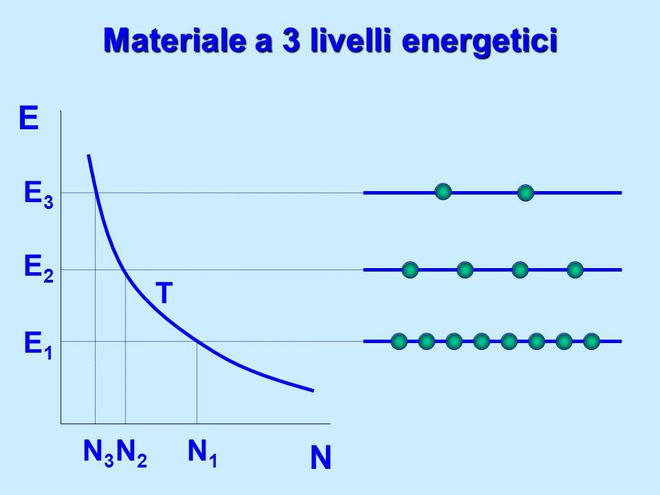 Materiale a 3 livelli energetici