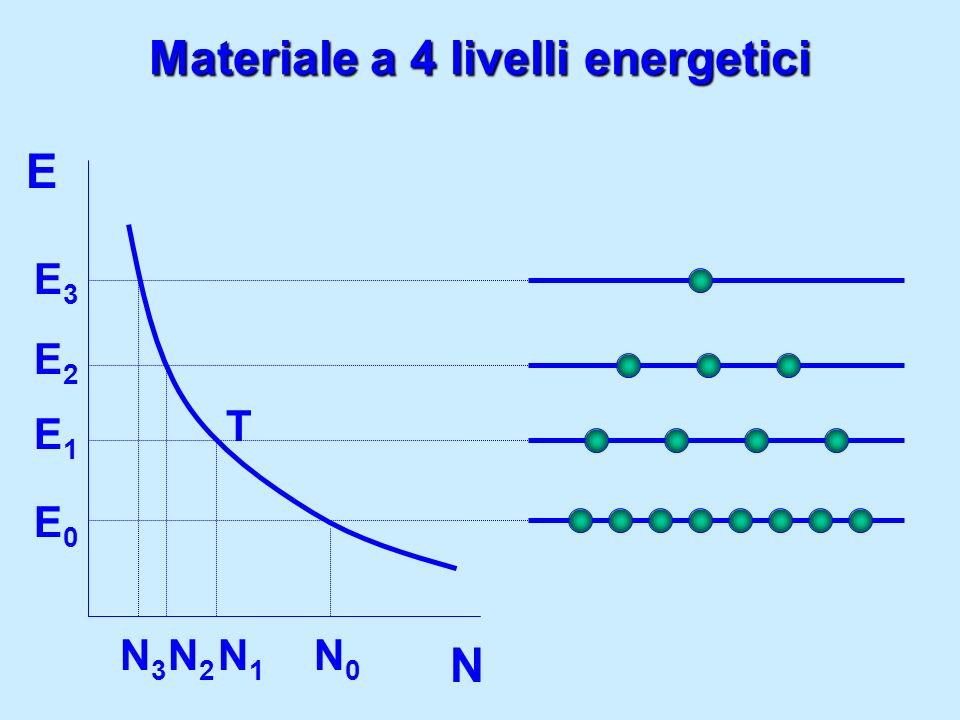 Materiale a 4 livelli energetici