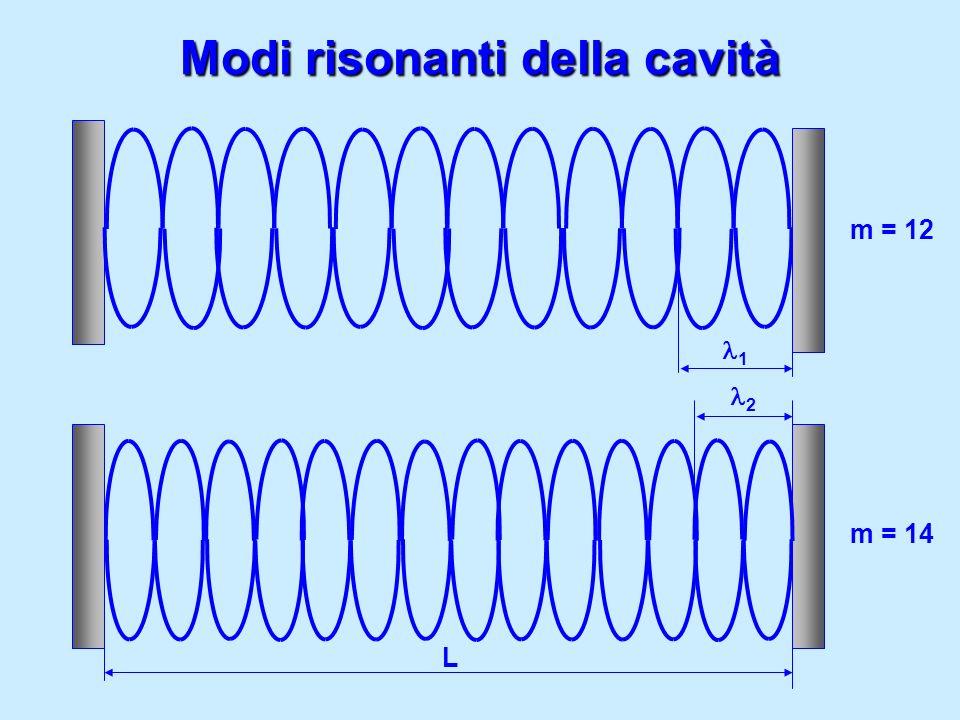 Modi risonanti della cavità