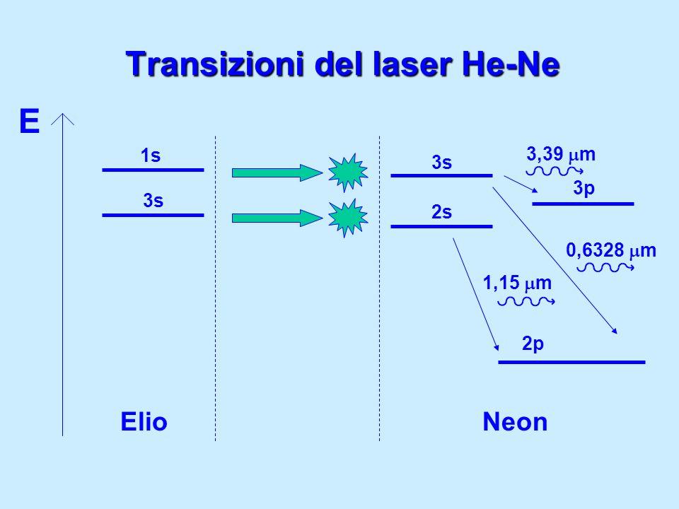Transizioni del laser He-Ne