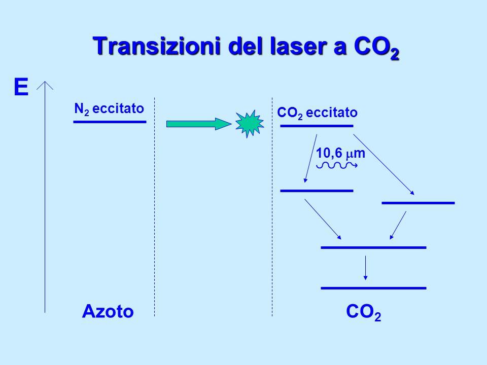 Transizioni del laser a CO2
