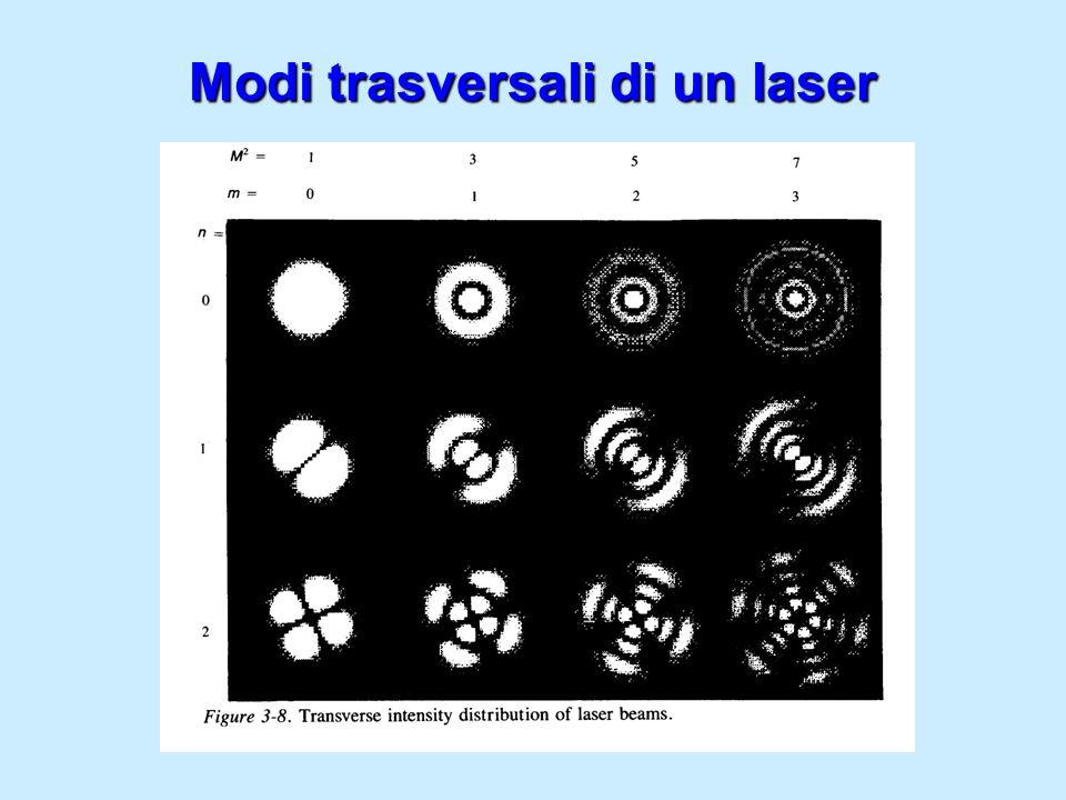 Modi trasversali di un laser