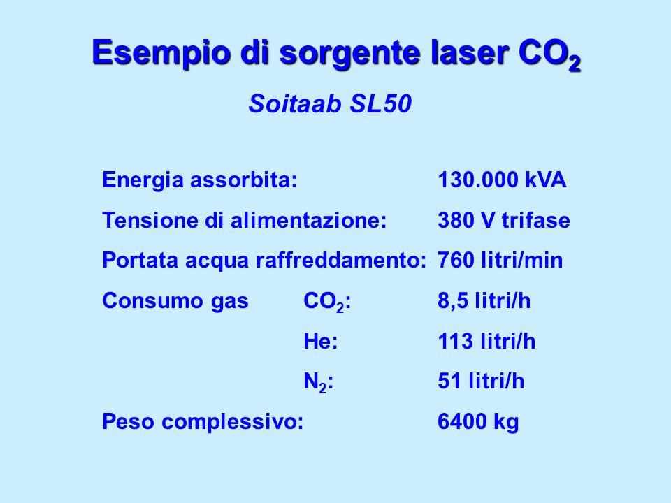 Esempio di sorgente laser CO2