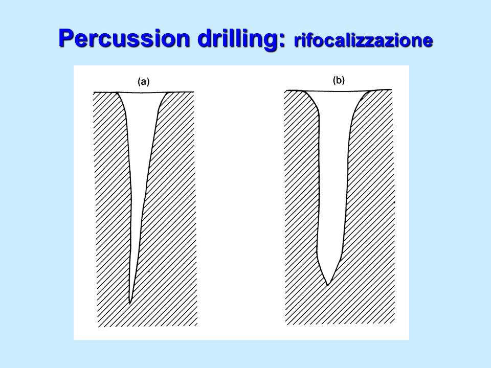 Percussion drilling: rifocalizzazione