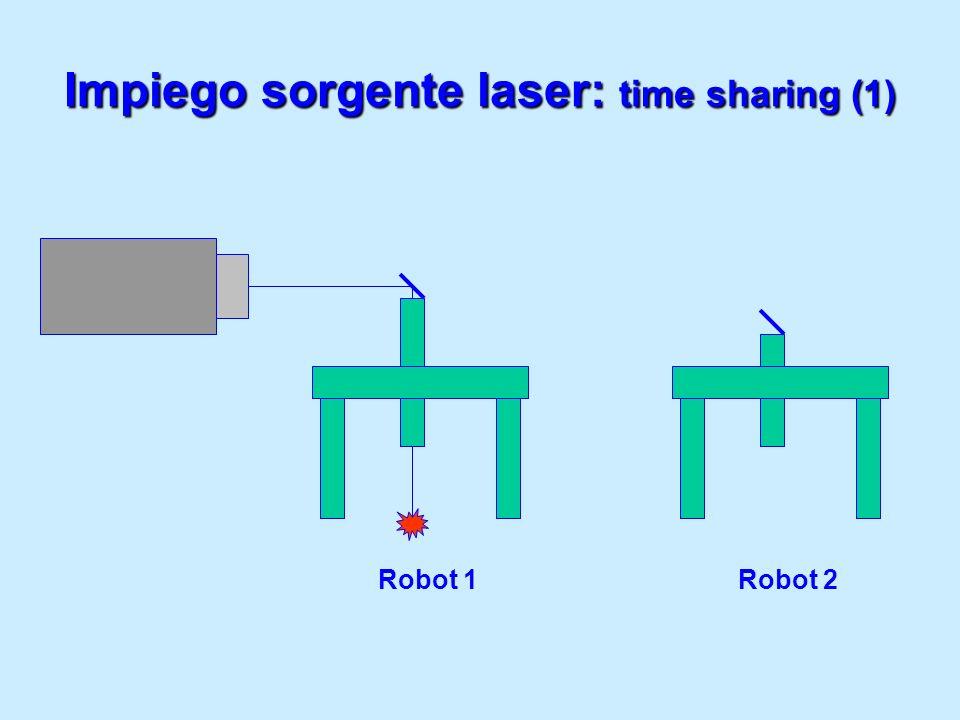 Impiego sorgente laser: time sharing (1)