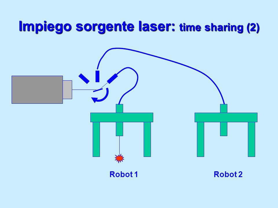 Impiego sorgente laser: time sharing (2)