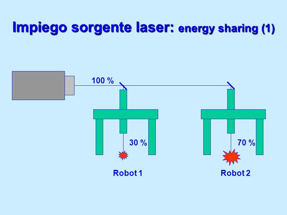 Impiego sorgente laser: energy sharing (1)