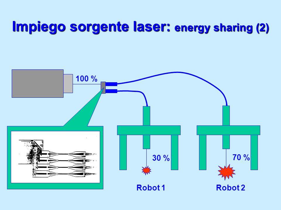 Impiego sorgente laser: energy sharing (2)
