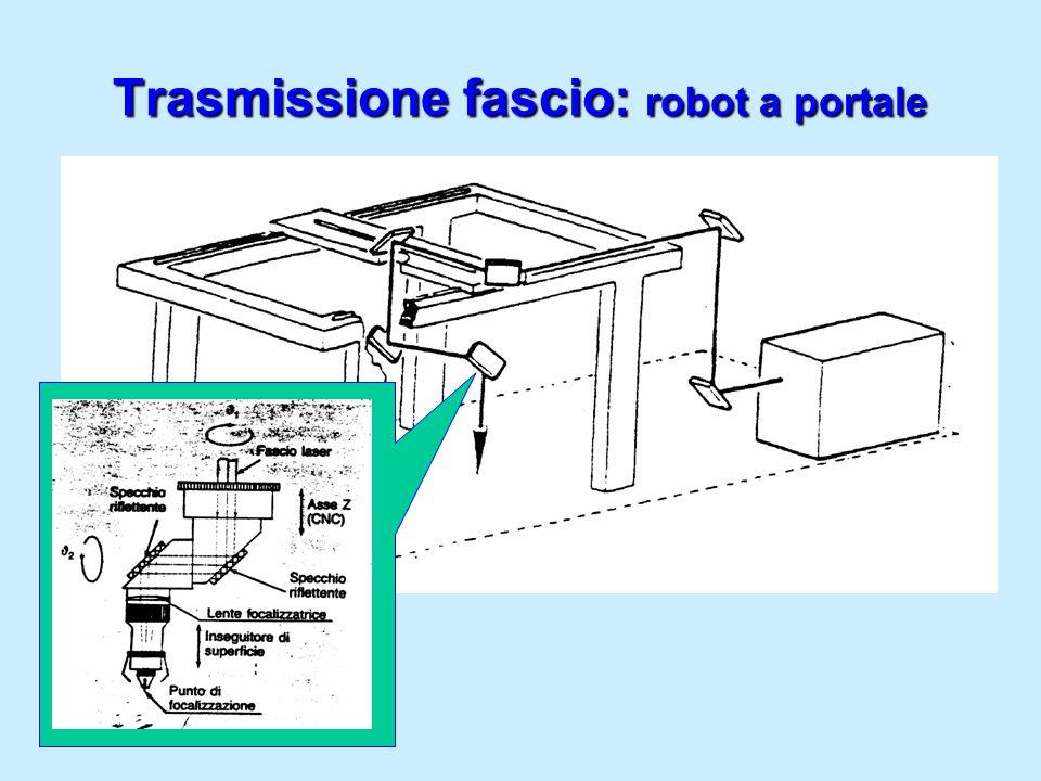 Trasmissione fascio: robot a portale
