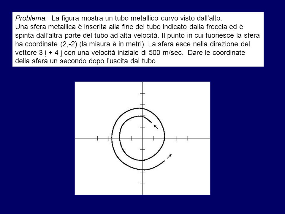 Problema: La figura mostra un tubo metallico curvo visto dall'alto.