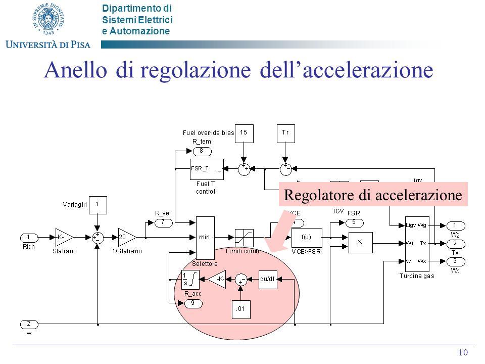 Anello di regolazione dell'accelerazione