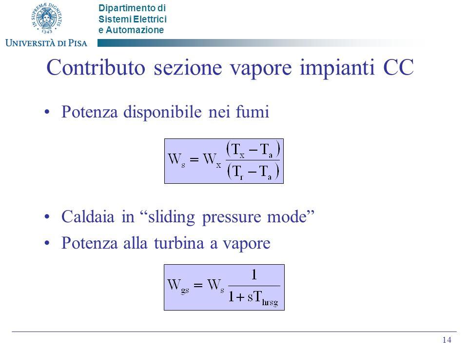 Contributo sezione vapore impianti CC