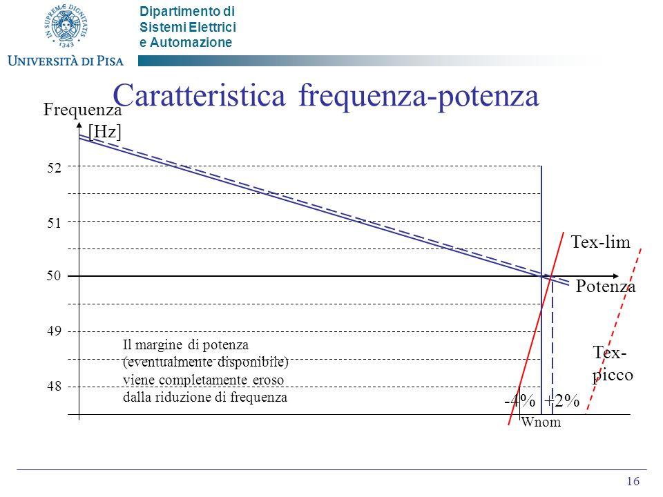 Caratteristica frequenza-potenza