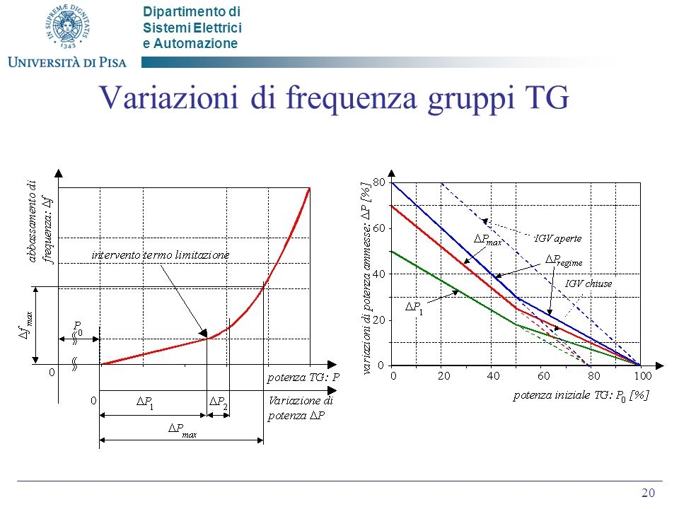 Variazioni di frequenza gruppi TG